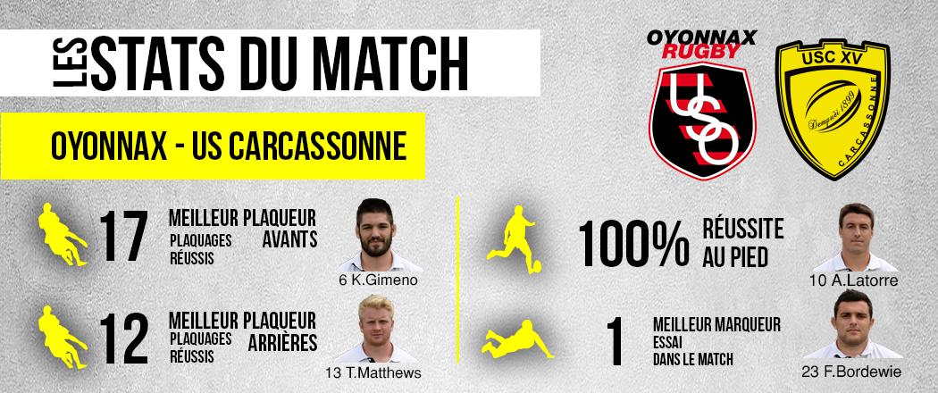 les-statistiques-du-match-oyonnax-usc-site-internet