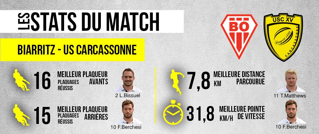 les-statistiques-du-match-biarritz-usc-site-internet