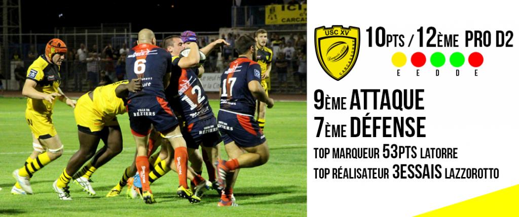 stats-avant-match-us-carcassonne